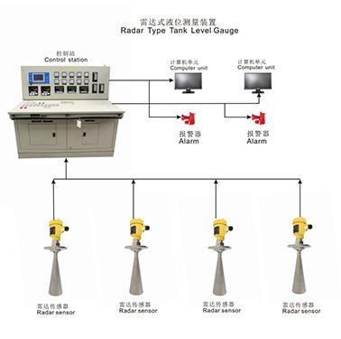 مقياس مستوى الخزان الرادار