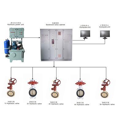 نظام التحكم بالصمام عن بعد بالريموت من نوع الهيدروليكى