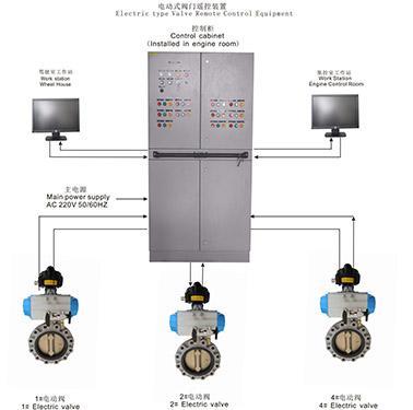 معدات التحكم عن بعد بالصمام من النوع الكهربائى