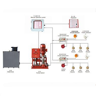 ثابت التطبيق المحلي نظام مكافحة الحريق القائم على المياه