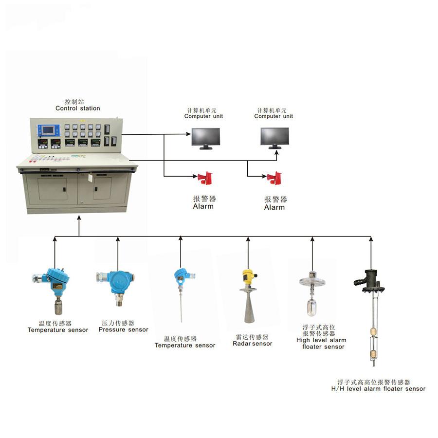 液位测量与阀门遥控系统