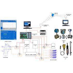 船舶燃油监测系统