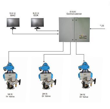 Sistema de Control Remoto de Válvula Tipo Neumático