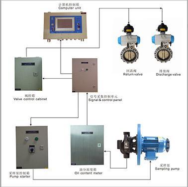 Equipamiento de Monitoreo de Descarga de Hidrocarburos
