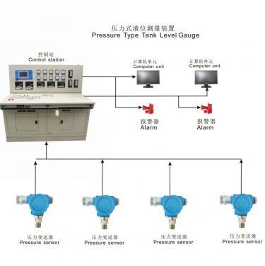 压力式液位测量系统