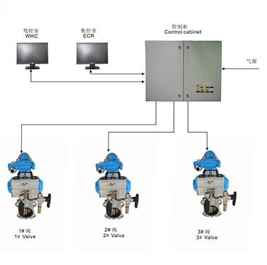 气动式阀门遥控系统