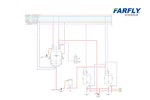 SL/EC Formulation Line