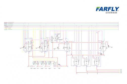 SC Formulation Line