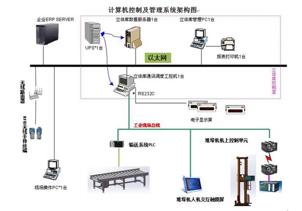 计算机监控系统