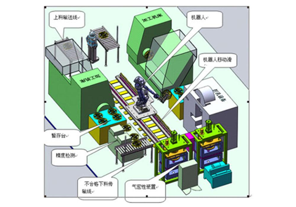 数控机床柔性自动化上下料系统