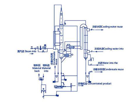 高效降膜浓缩设备