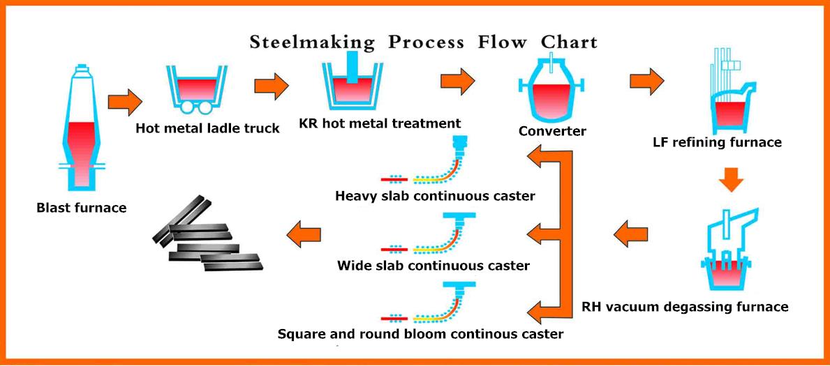 Steel Making Flow Chart Rebellions