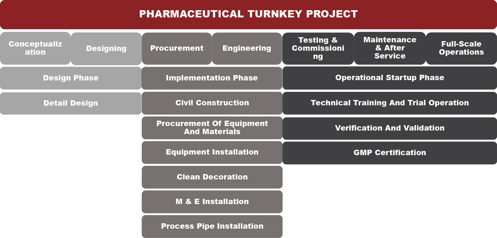 shanghai IVEN Turnkey Project for IV Solution Plant from A to Z