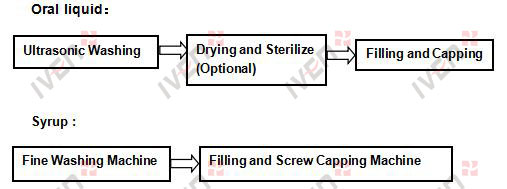 Syrup/Oral Liquid Production Line Process