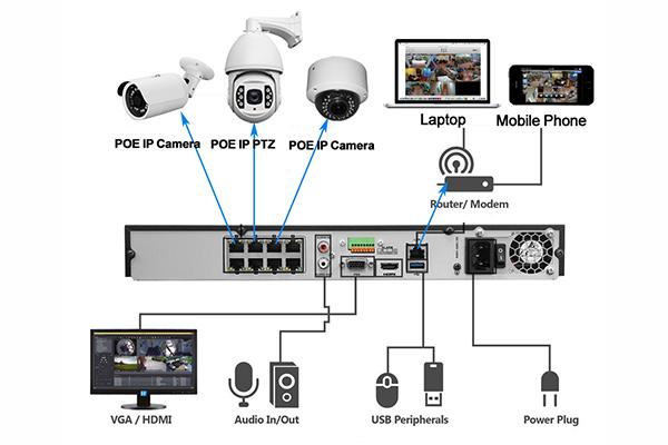 PLSECU Classic IP Surveillance System Solution